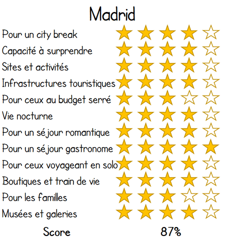 Madrid vacances evaluation score revue